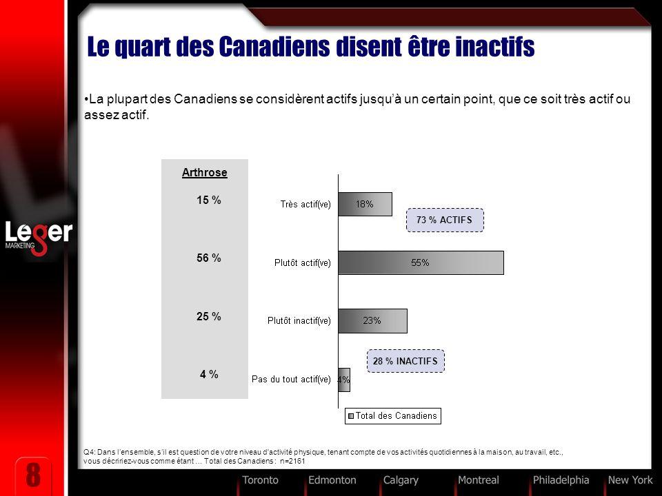 8 Le quart des Canadiens disent être inactifs La plupart des Canadiens se considèrent actifs jusquà un certain point, que ce soit très actif ou assez actif.