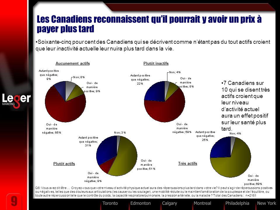 9 Les Canadiens reconnaissent quil pourrait y avoir un prix à payer plus tard Q6: Vous avez dit être … Croyez-vous que votre niveau dactivité physique actuel aura des répercussions plus tard dans votre vie.