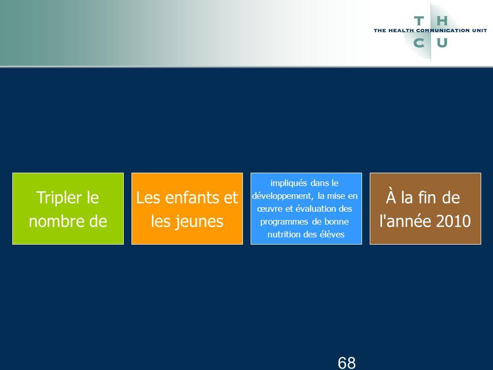 68 Tripler le nombre de Les enfants et les jeunes impliqués dans le développement, la mise en œuvre et évaluation des programmes de bonne nutrition des élèves À la fin de l année 2010