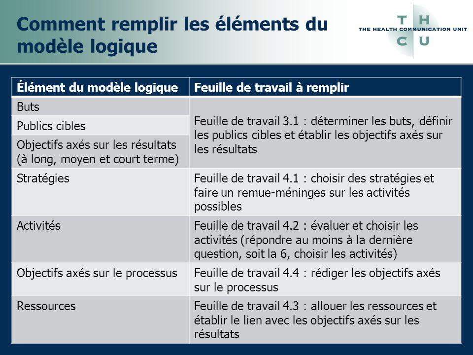 Comment remplir les éléments du modèle logique Élément du modèle logiqueFeuille de travail à remplir Buts Feuille de travail 3.1 : déterminer les buts, définir les publics cibles et établir les objectifs axés sur les résultats Publics cibles Objectifs axés sur les résultats (à long, moyen et court terme) StratégiesFeuille de travail 4.1 : choisir des stratégies et faire un remue-méninges sur les activités possibles ActivitésFeuille de travail 4.2 : évaluer et choisir les activités (répondre au moins à la dernière question, soit la 6, choisir les activités) Objectifs axés sur le processusFeuille de travail 4.4 : rédiger les objectifs axés sur le processus RessourcesFeuille de travail 4.3 : allouer les ressources et établir le lien avec les objectifs axés sur les résultats