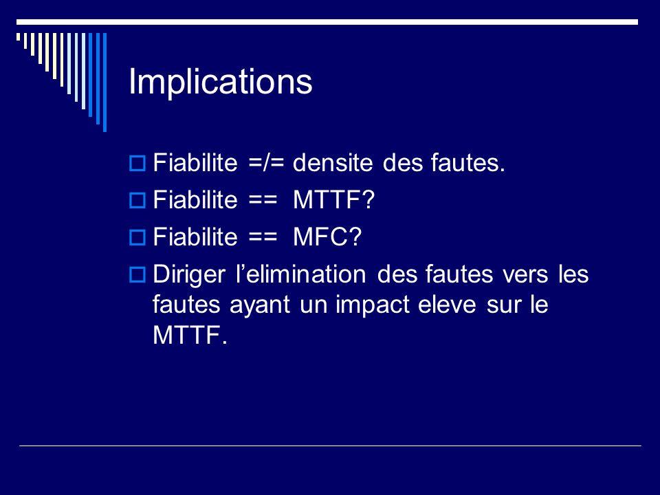 Implications Fiabilite =/= densite des fautes. Fiabilite == MTTF.