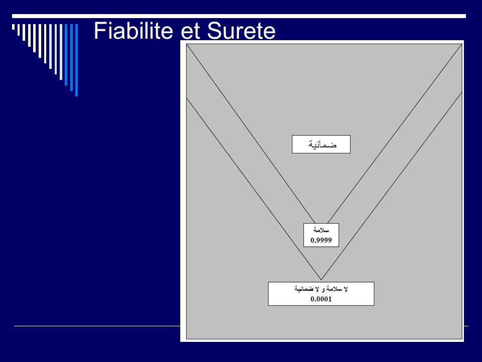 Fiabilite et Surete
