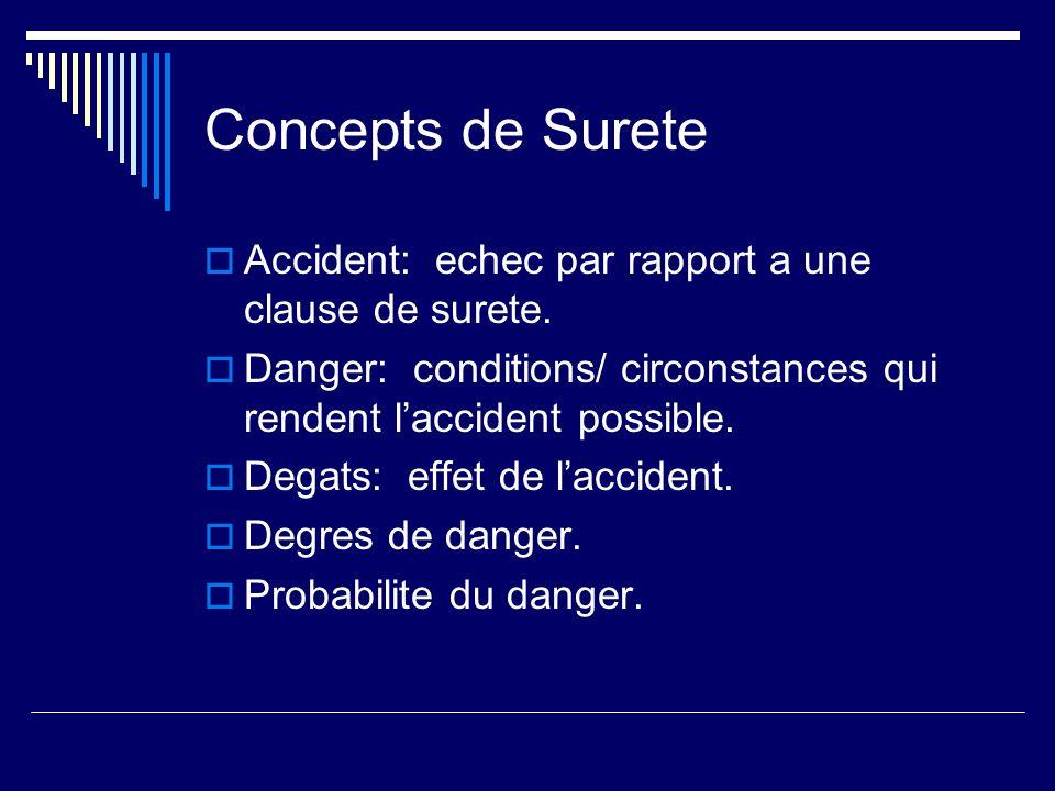 Concepts de Surete Accident: echec par rapport a une clause de surete.