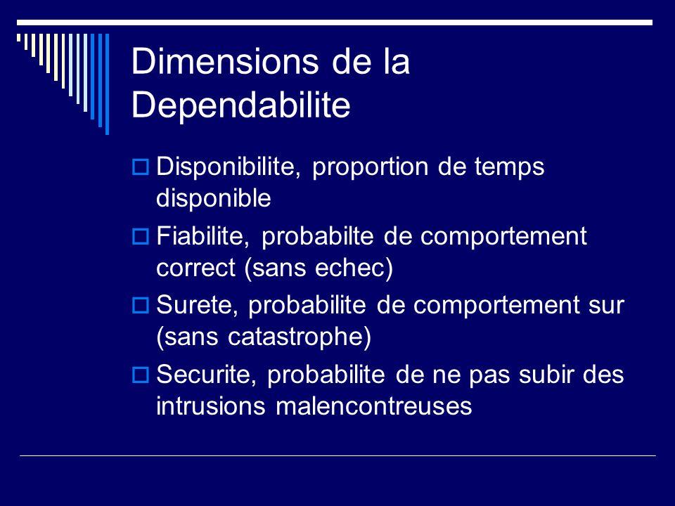 Dimensions de la Dependabilite Disponibilite, proportion de temps disponible Fiabilite, probabilte de comportement correct (sans echec) Surete, probabilite de comportement sur (sans catastrophe) Securite, probabilite de ne pas subir des intrusions malencontreuses
