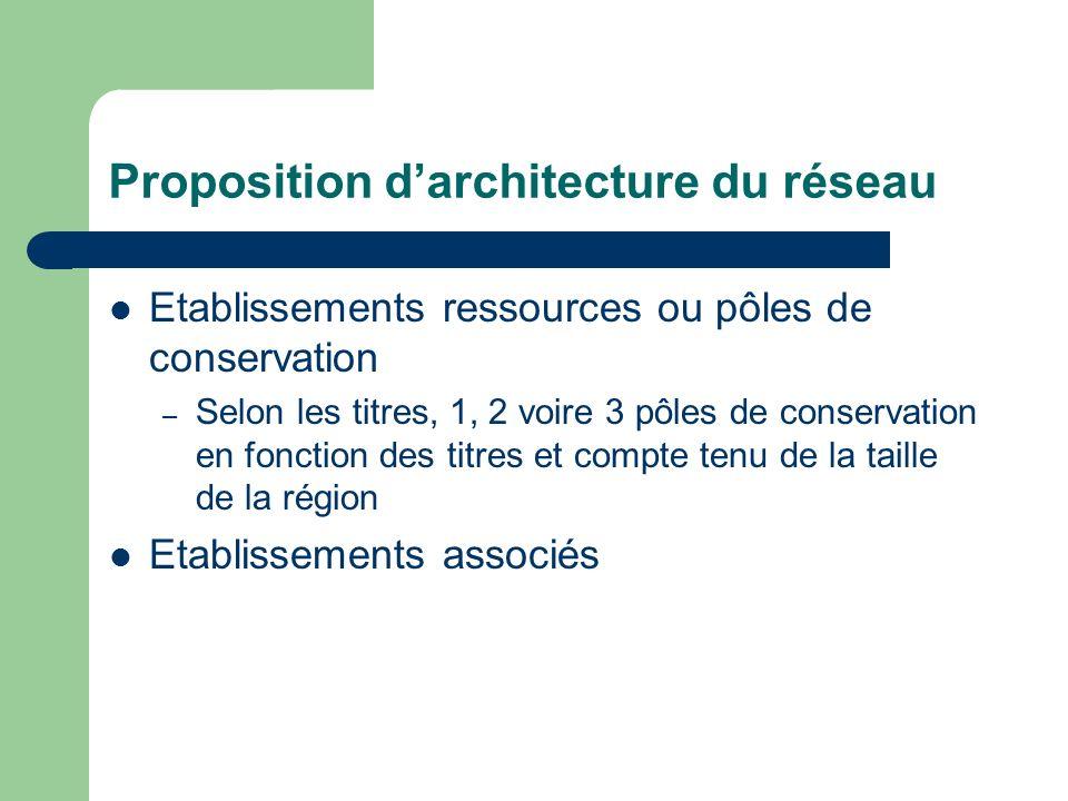 Proposition darchitecture du réseau Etablissements ressources ou pôles de conservation – Selon les titres, 1, 2 voire 3 pôles de conservation en fonct