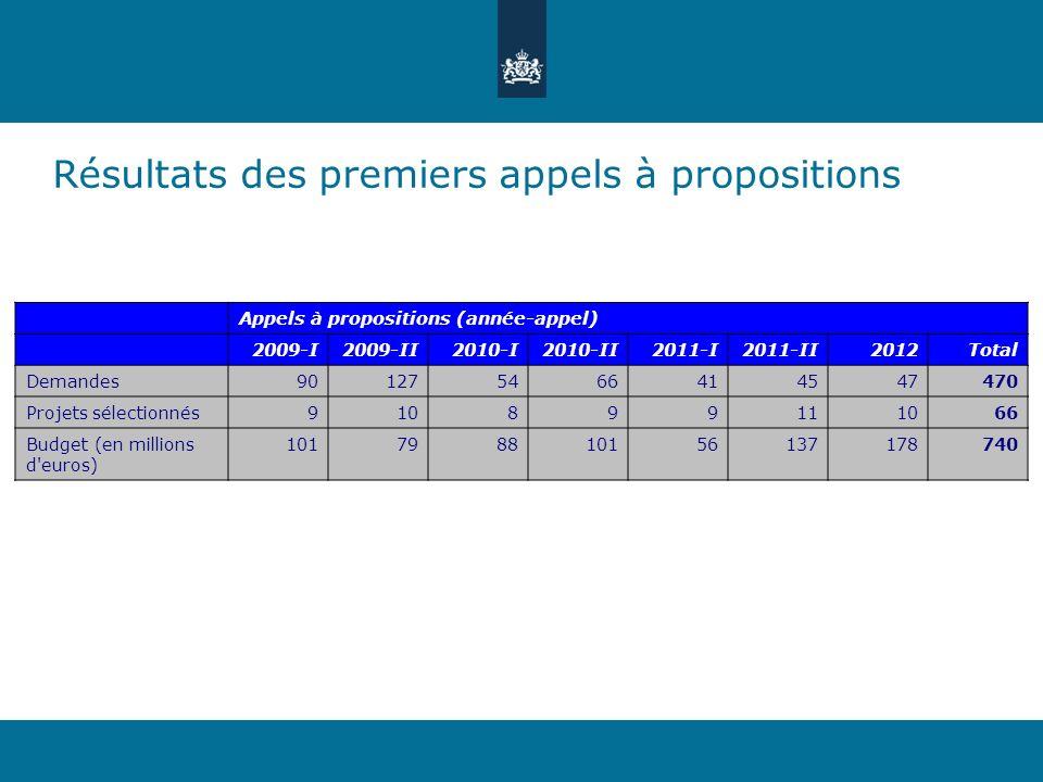 Résultats des premiers appels à propositions Appels à propositions (année-appel) 2009-I2009-II2010-I2010-II2011-I2011-II2012Total Demandes901275466414547470 Projets sélectionnés910899111066 Budget (en millions d euros) 101798810156137178740