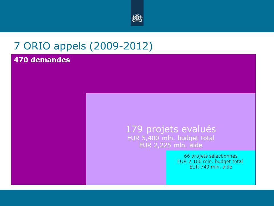 7 ORIO appels (2009-2012) 470 demandes 179 projets evalués EUR 5,400 mln. budget total EUR 2,225 mln. aide 66 projets sélectionnés EUR 2,100 mln. budg