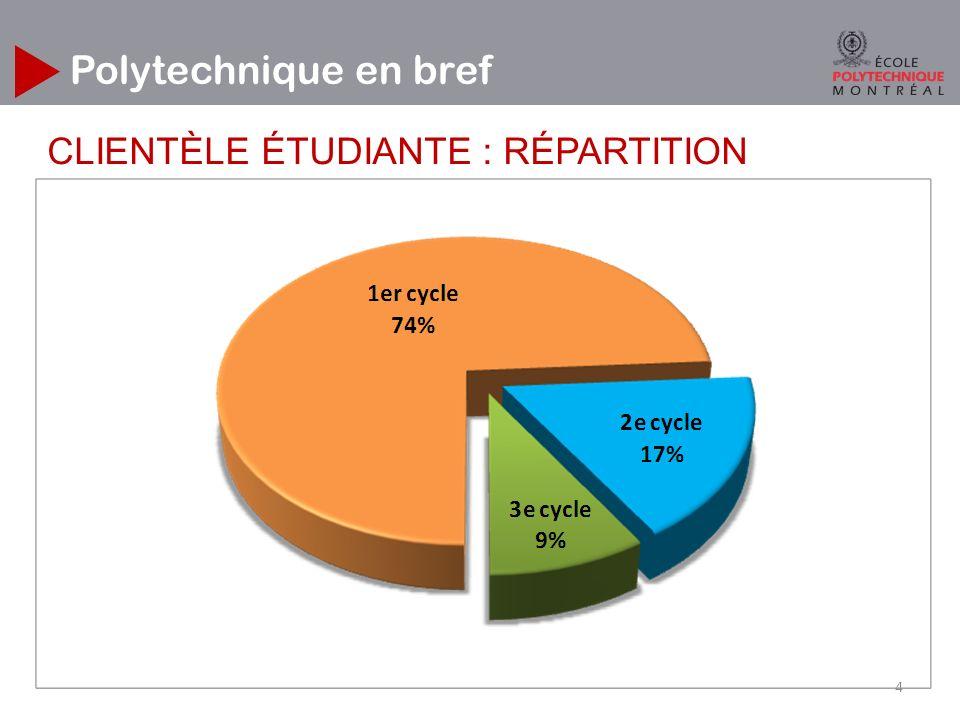 Polytechnique en bref CLIENTÈLE ÉTUDIANTE : RÉPARTITION 4