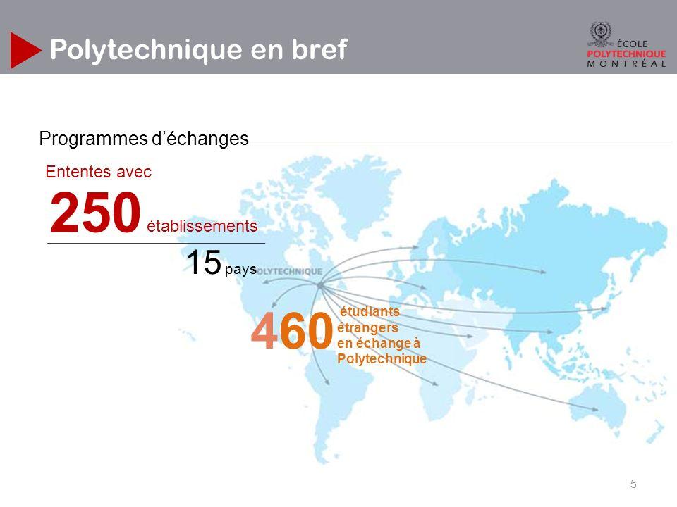 Polytechnique en bref 250 établissements 15 pays Ententes avec étudiants étrangers en échange à Polytechnique 460 Programmes déchanges 5