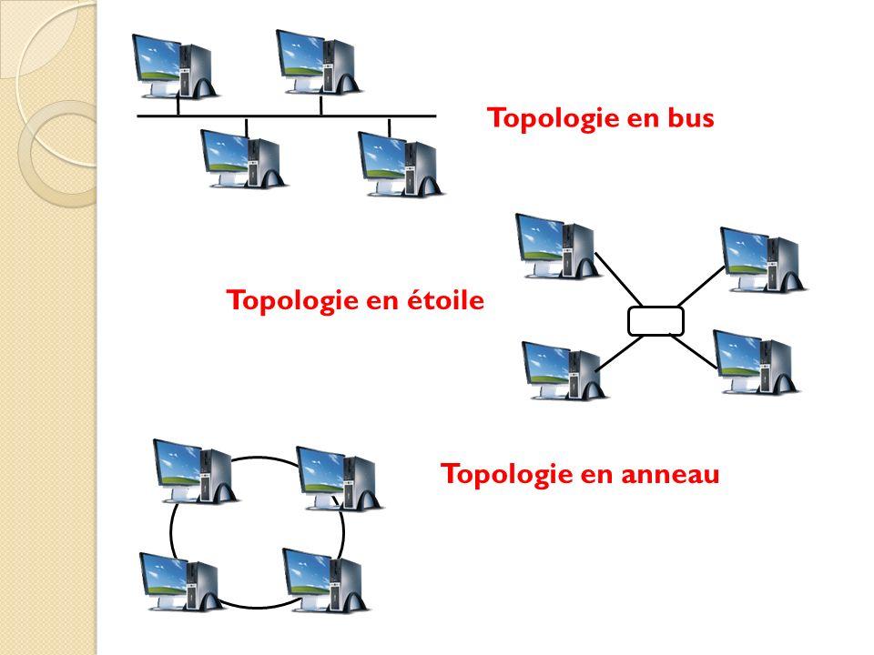 Topologie en anneau Topologie en étoile Topologie en bus