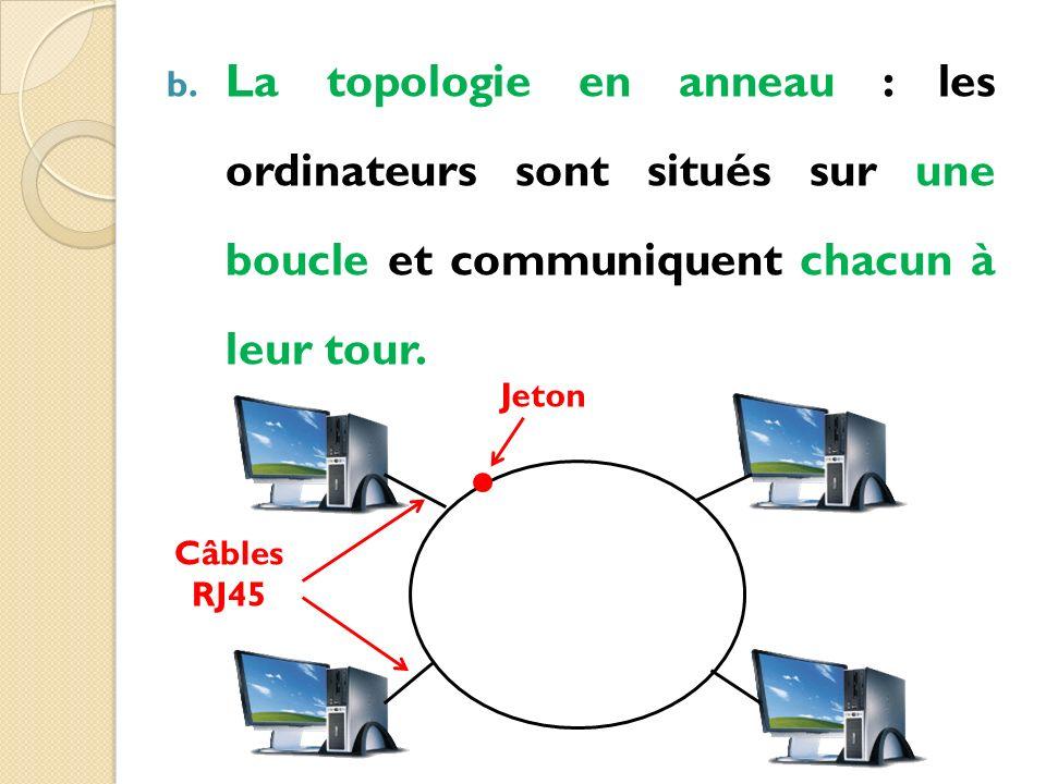 b. La topologie en anneau : les ordinateurs sont situés sur une boucle et communiquent chacun à leur tour. Jeton Câbles RJ45