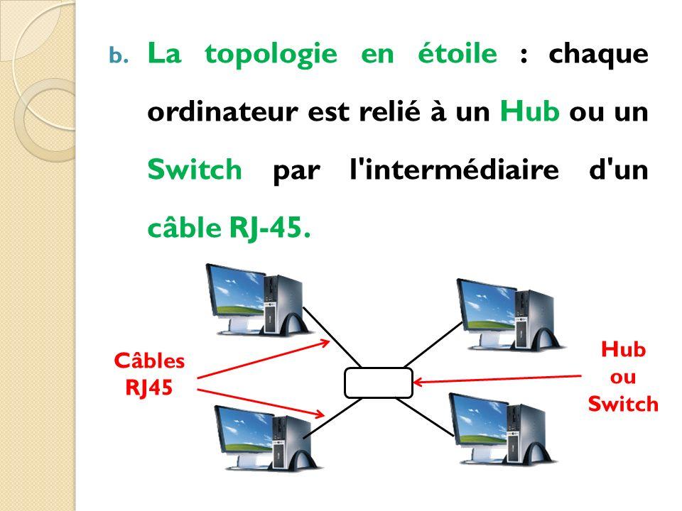 b. La topologie en étoile : chaque ordinateur est relié à un Hub ou un Switch par l'intermédiaire d'un câble RJ-45. Hub ou Switch Câbles RJ45