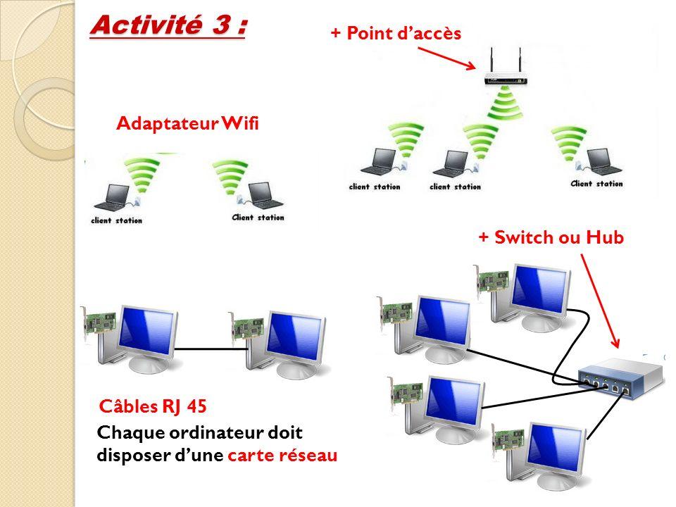 Activité 3 : Câbles RJ 45 Adaptateur Wifi + Switch ou Hub + Point daccès Chaque ordinateur doit disposer dune carte réseau