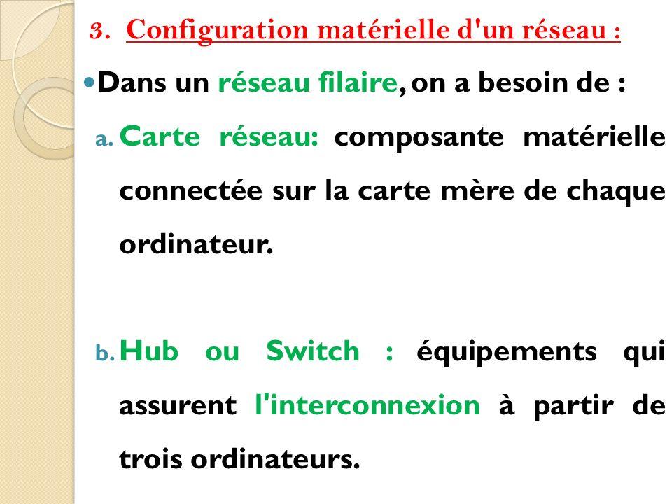 3.Configuration matérielle d'un réseau : Dans un réseau filaire, on a besoin de : a. Carte réseau: composante matérielle connectée sur la carte mère d