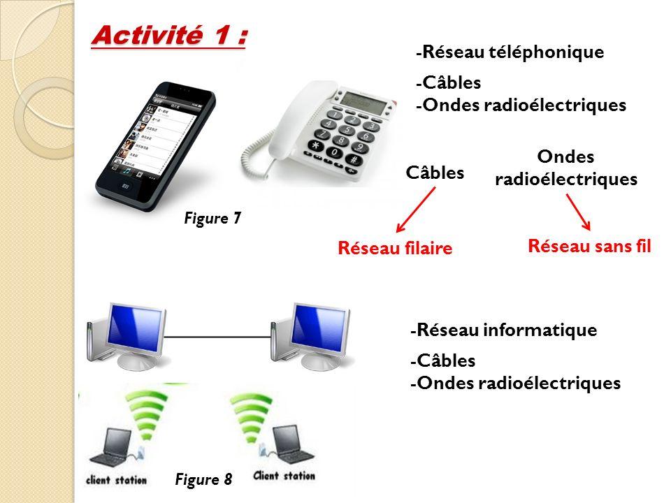 Activité 1 : Figure 8 Figure 7 -Réseau téléphonique -Réseau informatique -Câbles -Ondes radioélectriques -Câbles -Ondes radioélectriques Câbles Ondes