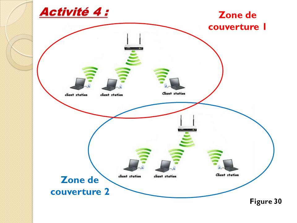 Zone de couverture 1 Zone de couverture 2 Figure 30 Activité 4 :