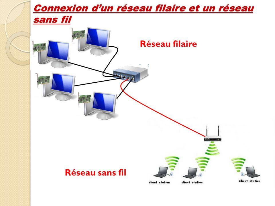 Connexion dun réseau filaire et un réseau sans fil Réseau filaire Réseau sans fil