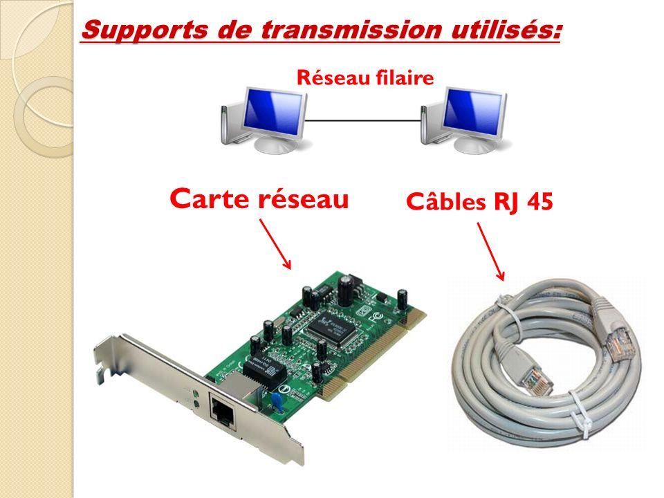 Supports de transmission utilisés: Carte réseau Câbles RJ 45 Réseau filaire