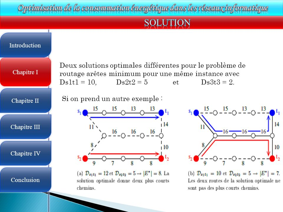 4 Chapitre I Introduction Chapitre II Chapitre III Chapitre IV Conclusion Deux solutions optimales différentes pour le problème de routage arêtes minimum pour une même instance avec Ds1t1 = 10, Ds2t2 = 5 et Ds3t3 = 2.