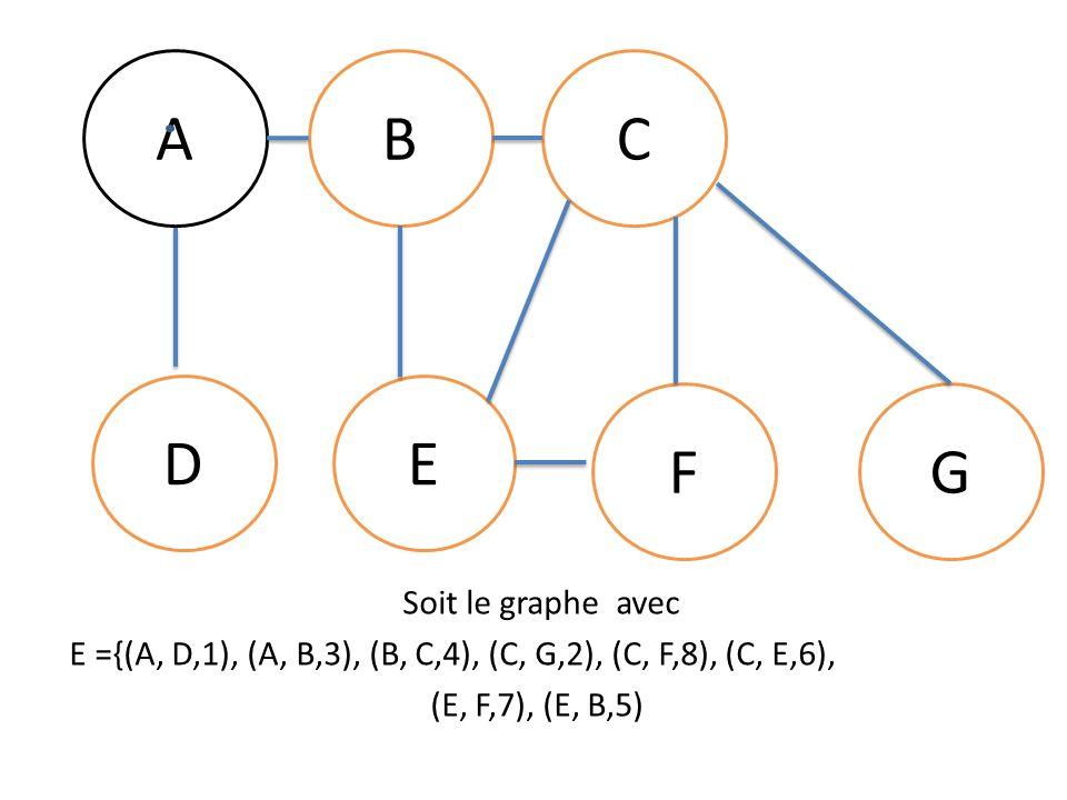 ABC DE FG Soit le graphe avec E ={(A, D,1), (A, B,3), (B, C,4), (C, G,2), (C, F,8), (C, E,6), (E, F,7), (E, B,5)