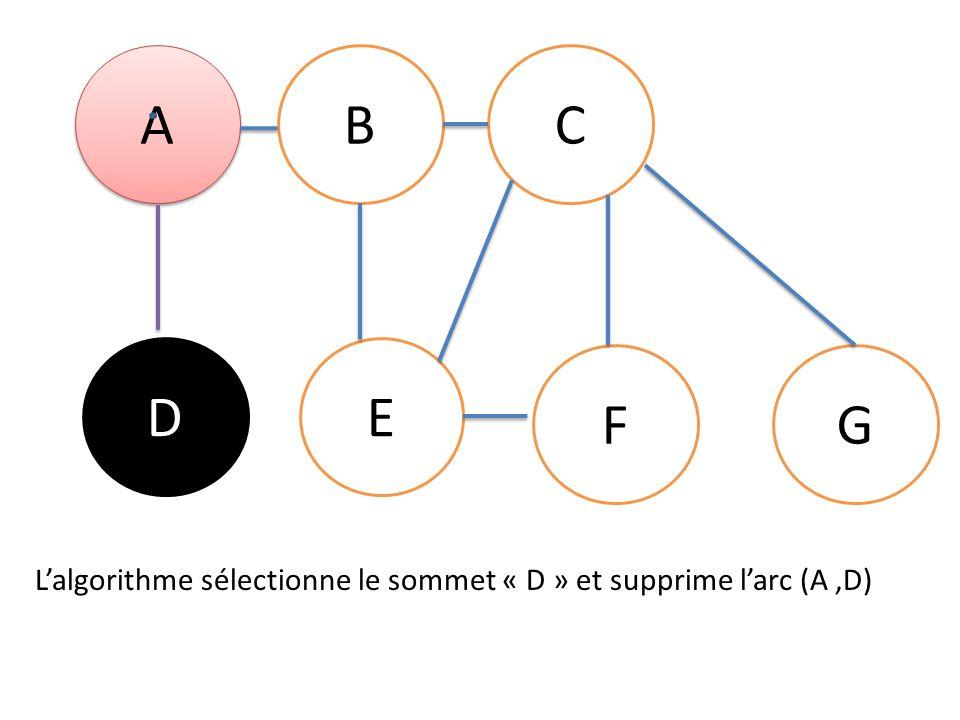 A A BC DE FG Lalgorithme sélectionne le sommet « D » et supprime larc (A,D)