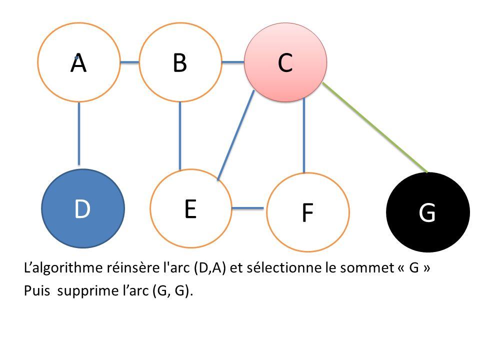 AB C C DE FG Lalgorithme réinsère l arc (D,A) et sélectionne le sommet « G » Puis supprime larc (G, G).