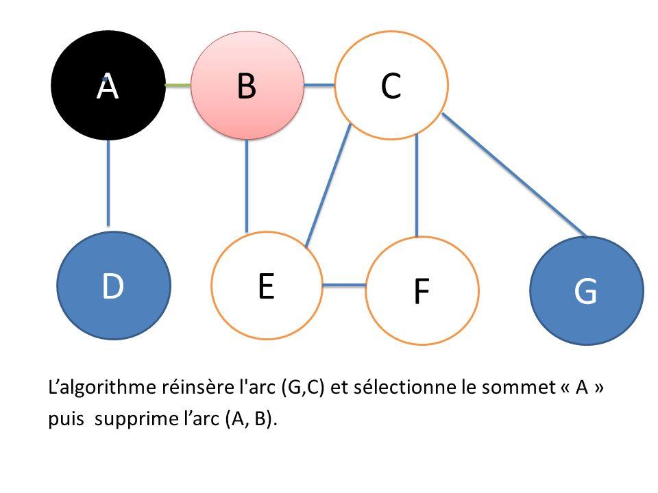 A B B C DE FG Lalgorithme réinsère l arc (G,C) et sélectionne le sommet « A » puis supprime larc (A, B).