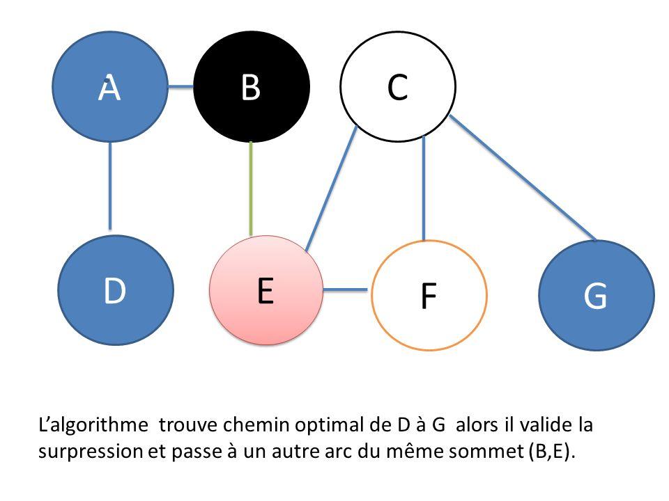 ABC D E E FG Lalgorithme trouve chemin optimal de D à G alors il valide la surpression et passe à un autre arc du même sommet (B,E).