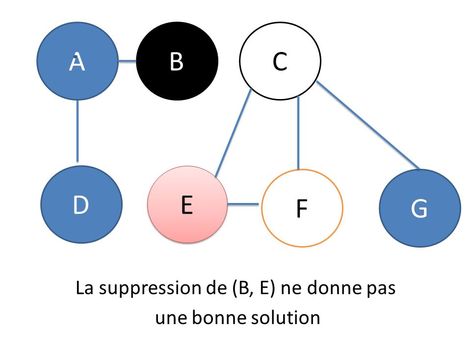 ABC D E E FG La suppression de (B, E) ne donne pas une bonne solution
