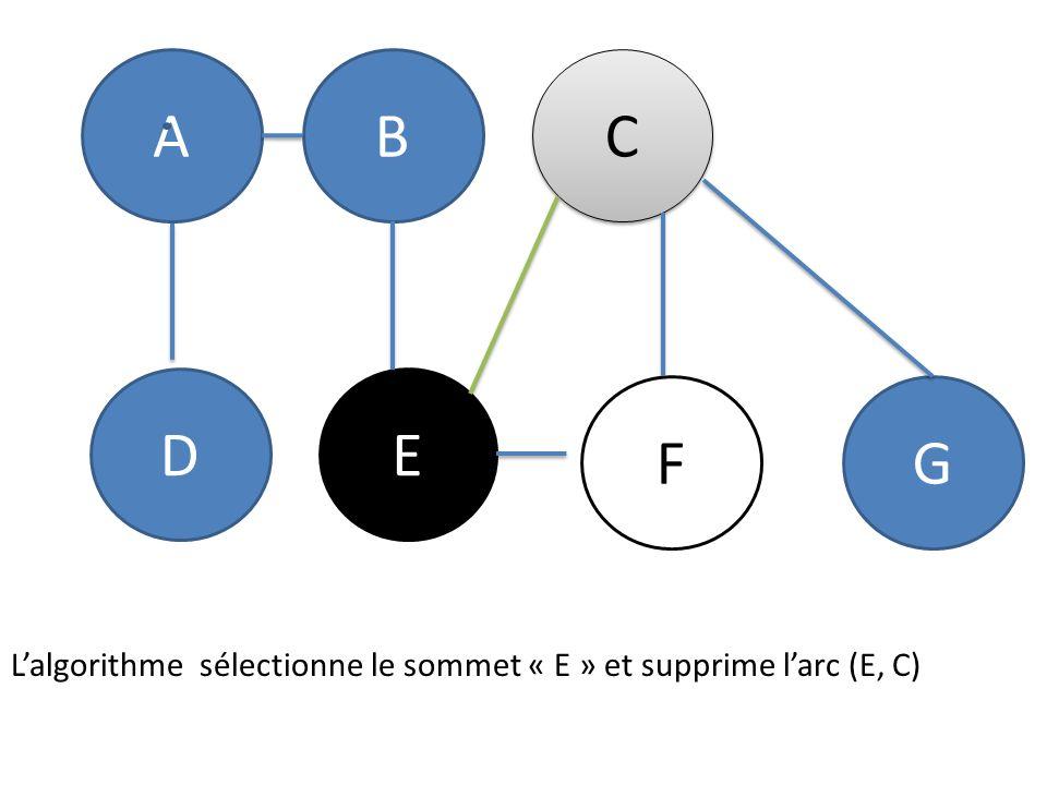 AB C C DE FG Lalgorithme sélectionne le sommet « E » et supprime larc (E, C)
