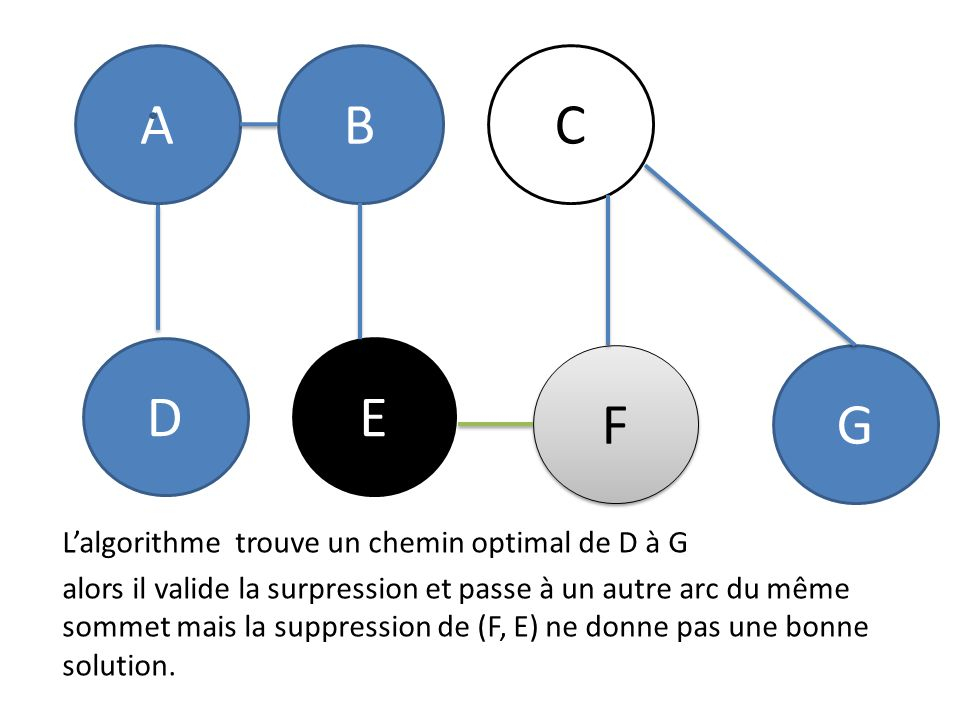 ABC DE F F G Lalgorithme trouve un chemin optimal de D à G alors il valide la surpression et passe à un autre arc du même sommet mais la suppression de (F, E) ne donne pas une bonne solution.