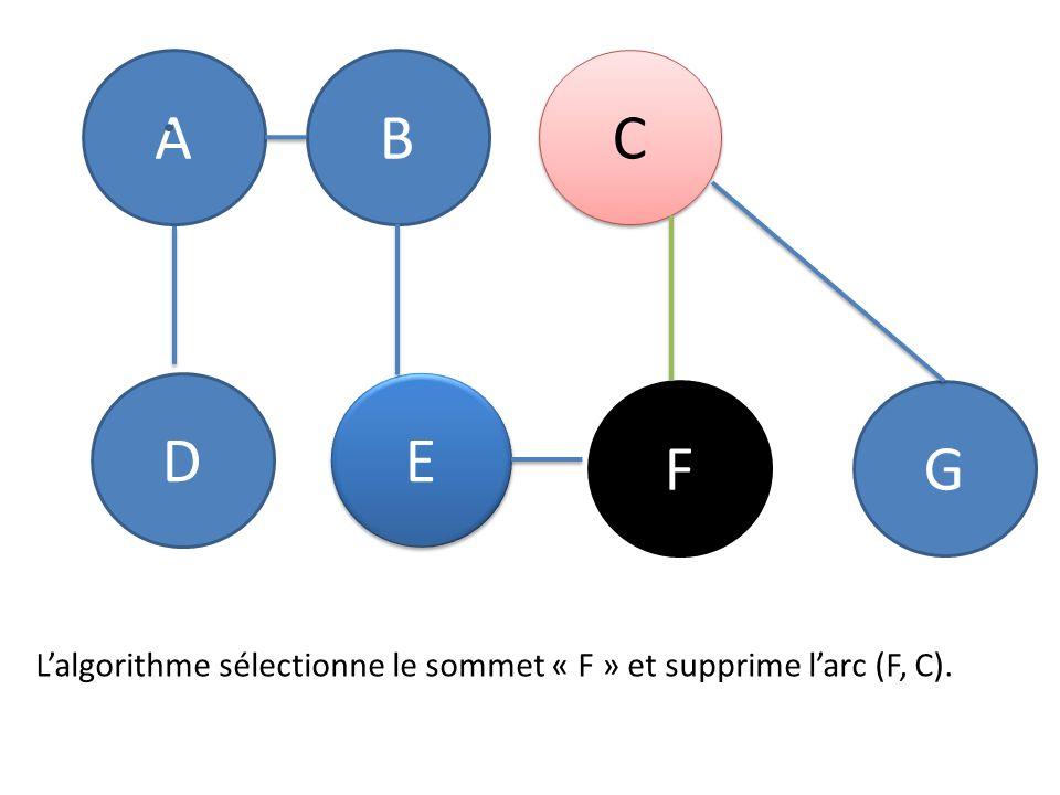 AB C C D E E FG Lalgorithme sélectionne le sommet « F » et supprime larc (F, C).