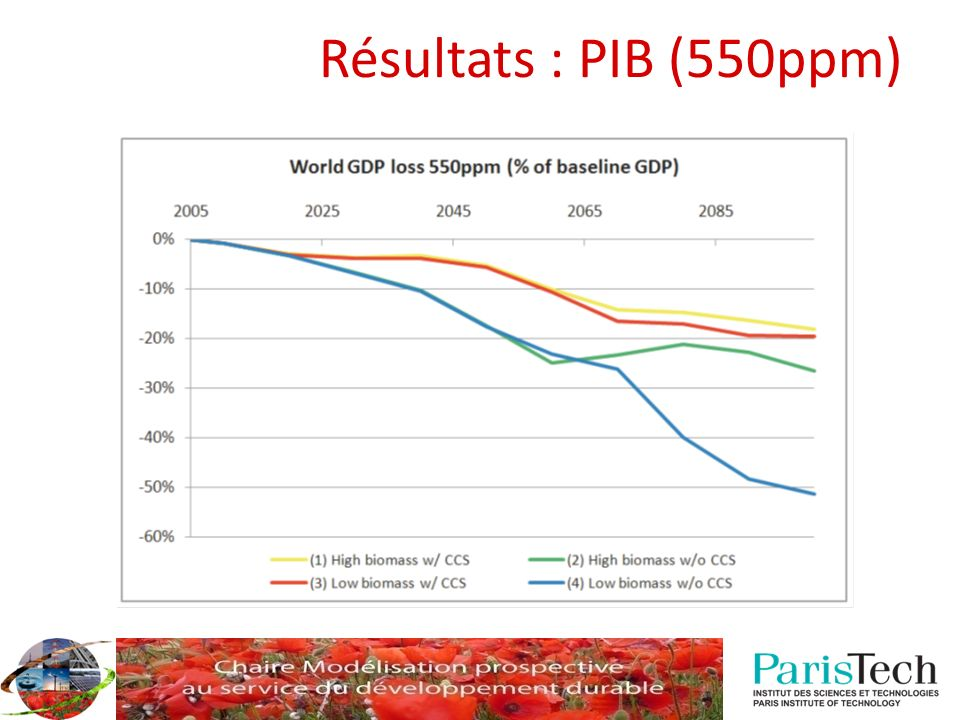 Résultats : PIB (550ppm)