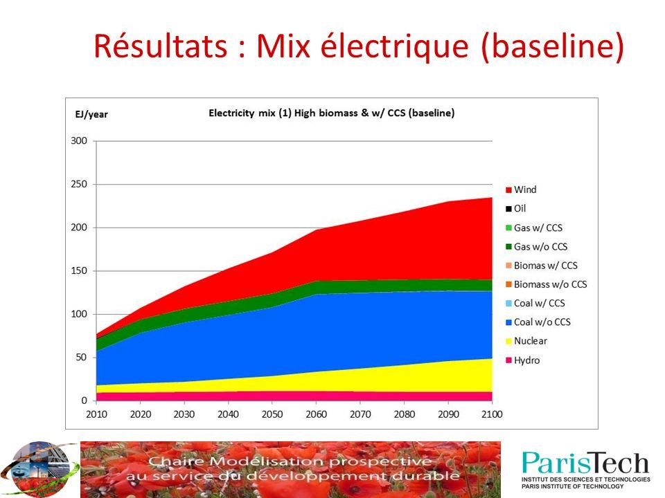 Résultats : Mix électrique (baseline)