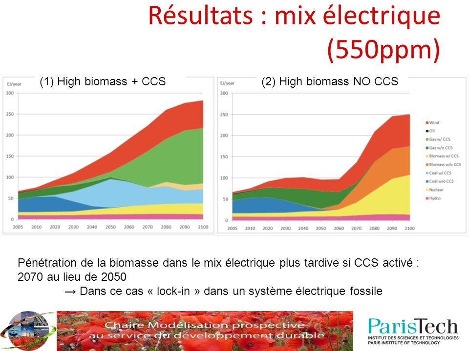 Résultats : mix électrique (550ppm) Pénétration de la biomasse dans le mix électrique plus tardive si CCS activé : 2070 au lieu de 2050 Dans ce cas « lock-in » dans un système électrique fossile (1) High biomass + CCS(2) High biomass NO CCS