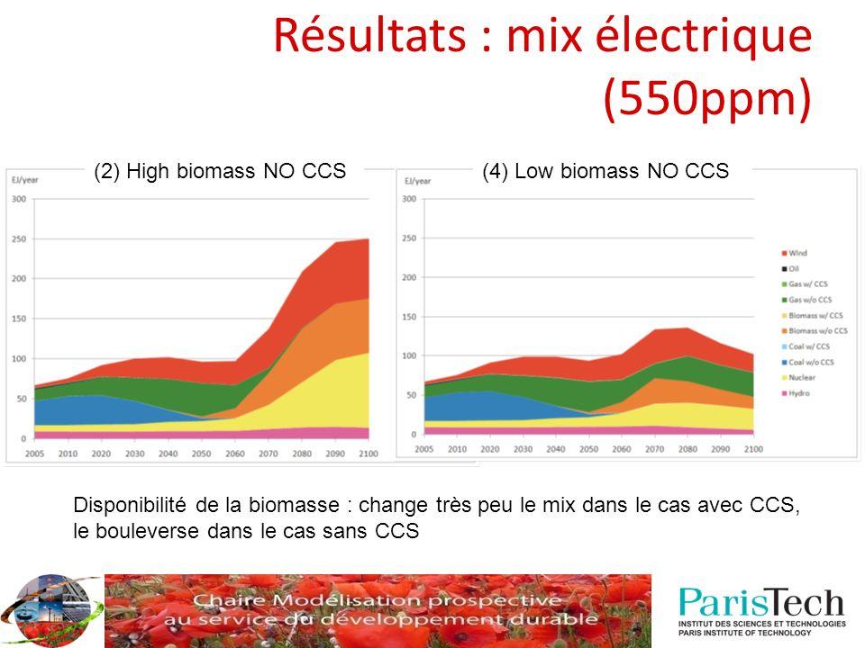 Résultats : mix électrique (550ppm) Disponibilité de la biomasse : change très peu le mix dans le cas avec CCS, le bouleverse dans le cas sans CCS (2) High biomass NO CCS(4) Low biomass NO CCS
