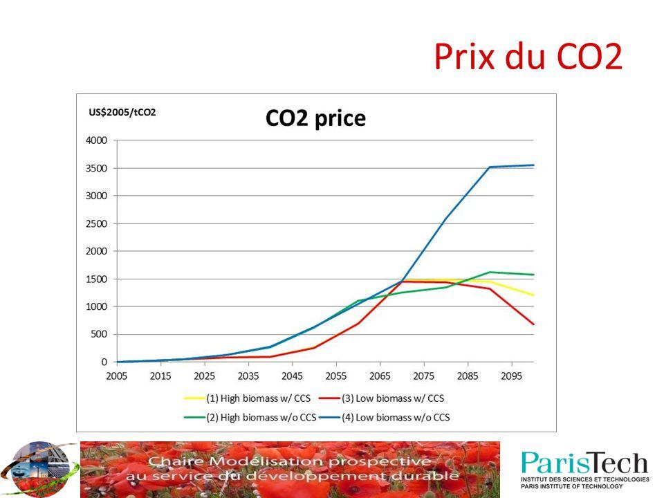 Prix du CO2