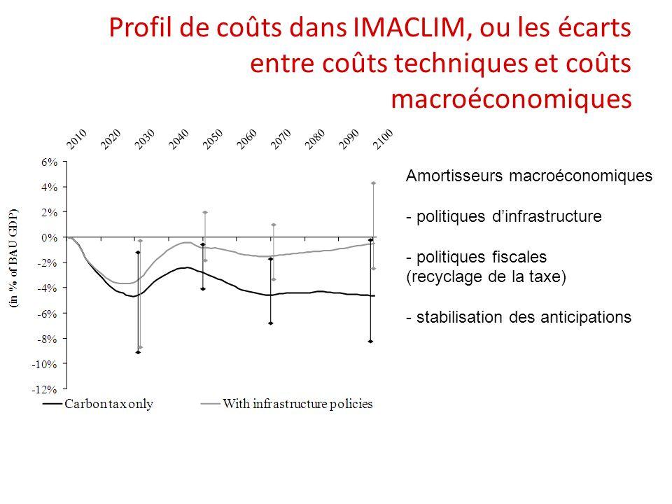 Profil de coûts dans IMACLIM, ou les écarts entre coûts techniques et coûts macroéconomiques Amortisseurs macroéconomiques - politiques dinfrastructure - politiques fiscales (recyclage de la taxe) - stabilisation des anticipations