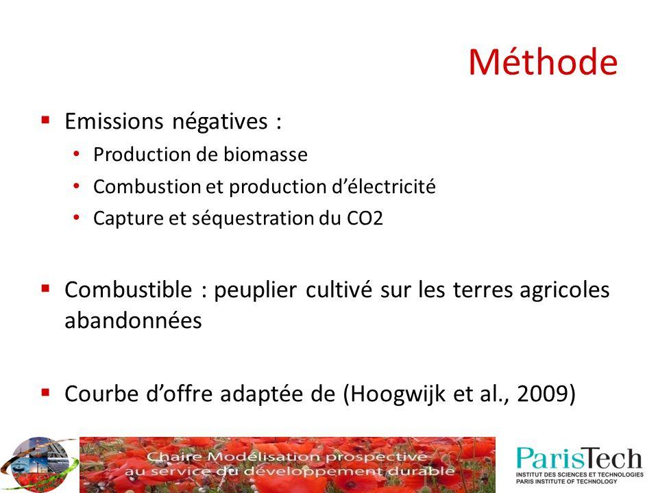 Méthode Emissions négatives : Production de biomasse Combustion et production délectricité Capture et séquestration du CO2 Combustible : peuplier cult