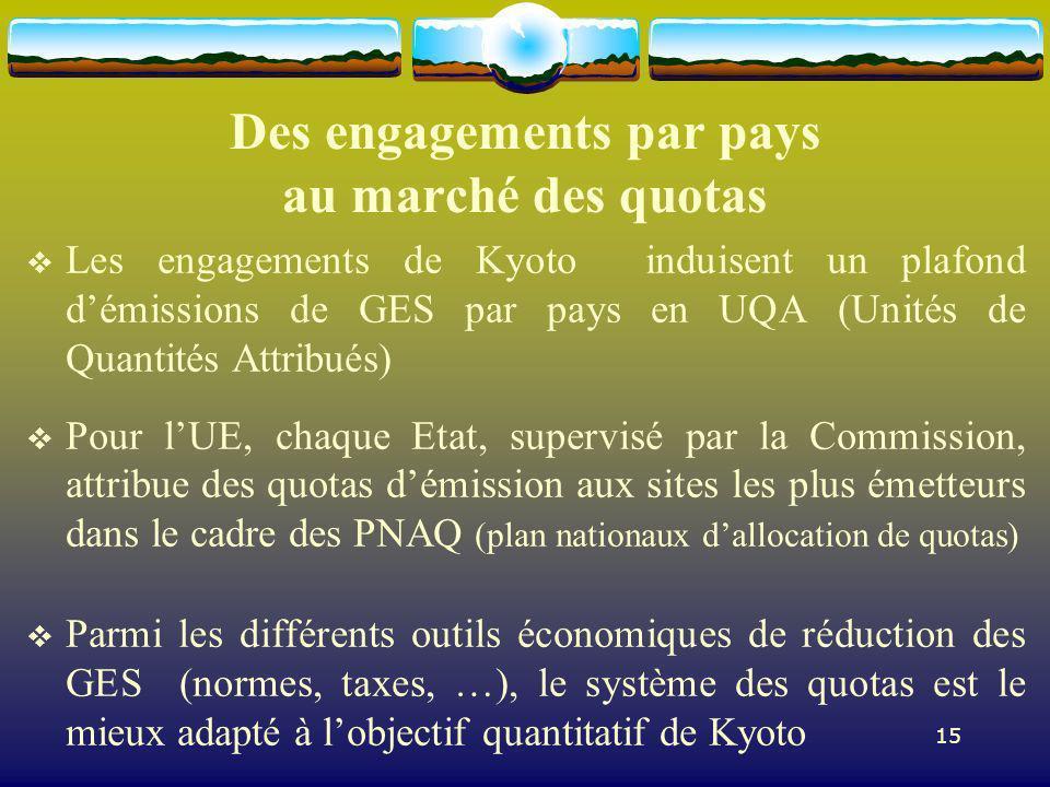 15 Des engagements par pays au marché des quotas Les engagements de Kyoto induisent un plafond démissions de GES par pays en UQA (Unités de Quantités