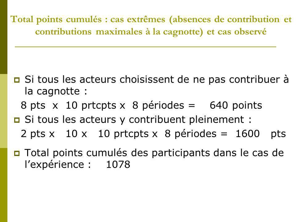 Total points cumulés : cas extrêmes (absences de contribution et contributions maximales à la cagnotte) et cas observé Si tous les acteurs choisissent