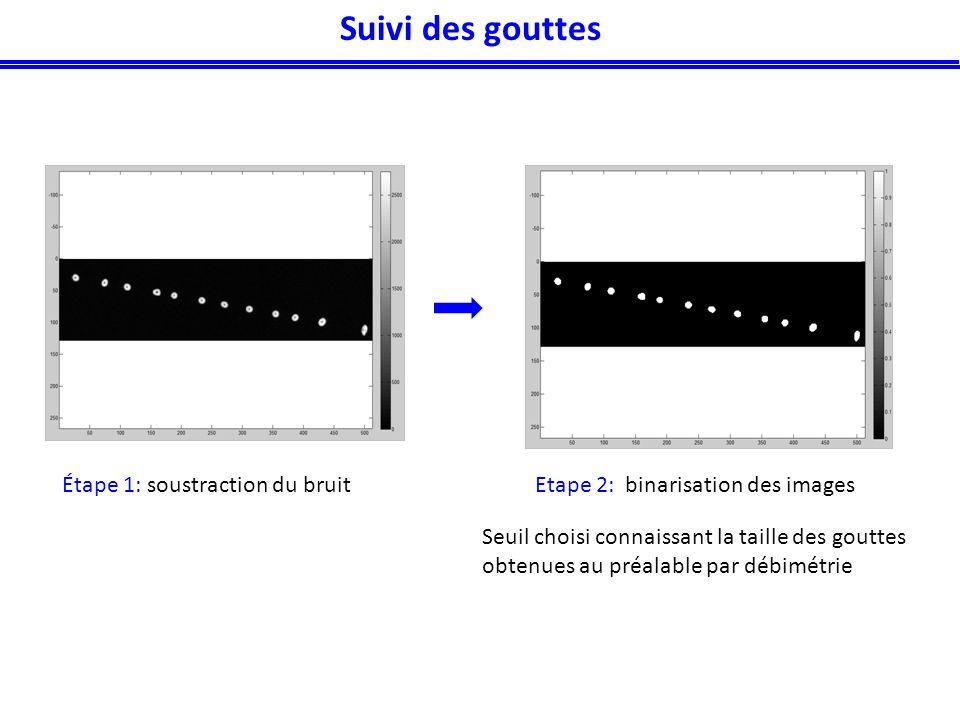 Étape 1: soustraction du bruitEtape 2: binarisation des images Seuil choisi connaissant la taille des gouttes obtenues au préalable par débimétrie Suivi des gouttes