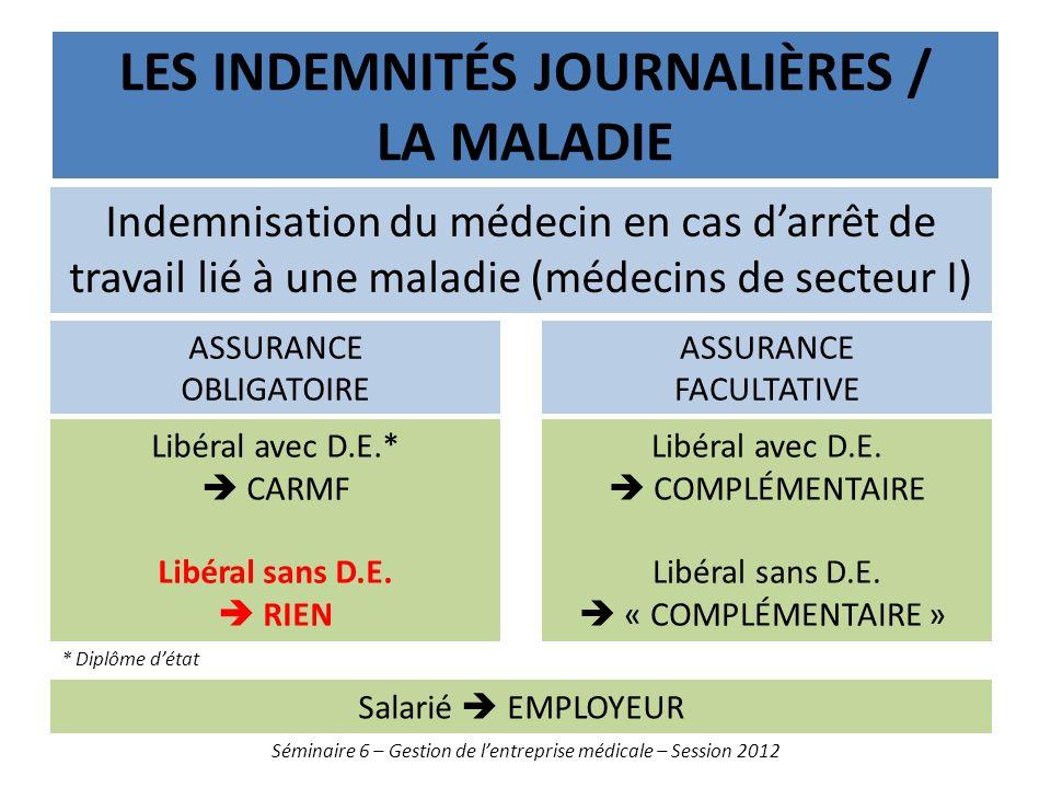 LES INDEMNITÉS JOURNALIÈRES / LA MALADIE Séminaire 6 – Gestion de lentreprise médicale – Session 2012 Libéral avec D.E.* CARMF Libéral sans D.E. RIEN