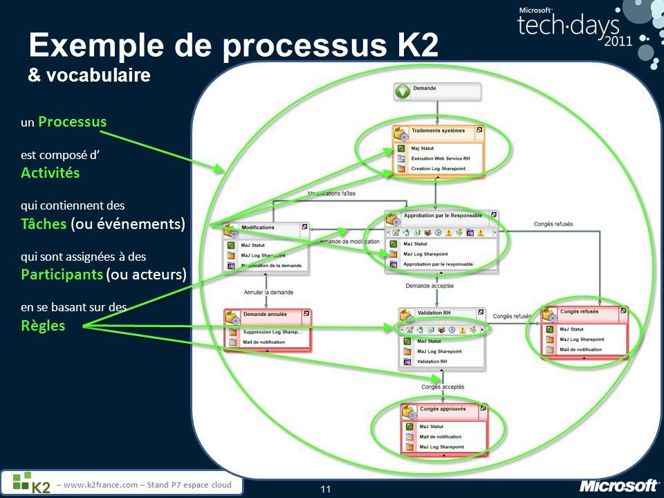 11 – www.k2france.com – Stand P7 espace cloud Exemple de processus K2 & vocabulaire un Processus est composé d Activités qui contiennent des Tâches (ou événements) qui sont assignées à des Participants (ou acteurs) en se basant sur des Règles