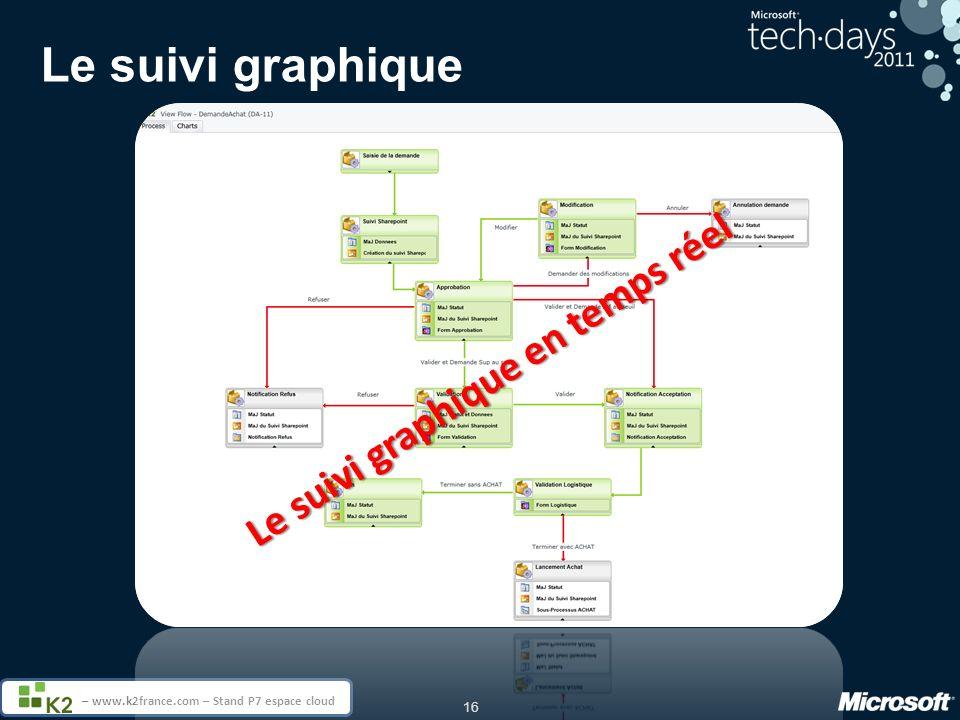 16 – www.k2france.com – Stand P7 espace cloud Le suivi graphique Le suivi graphique en temps réel
