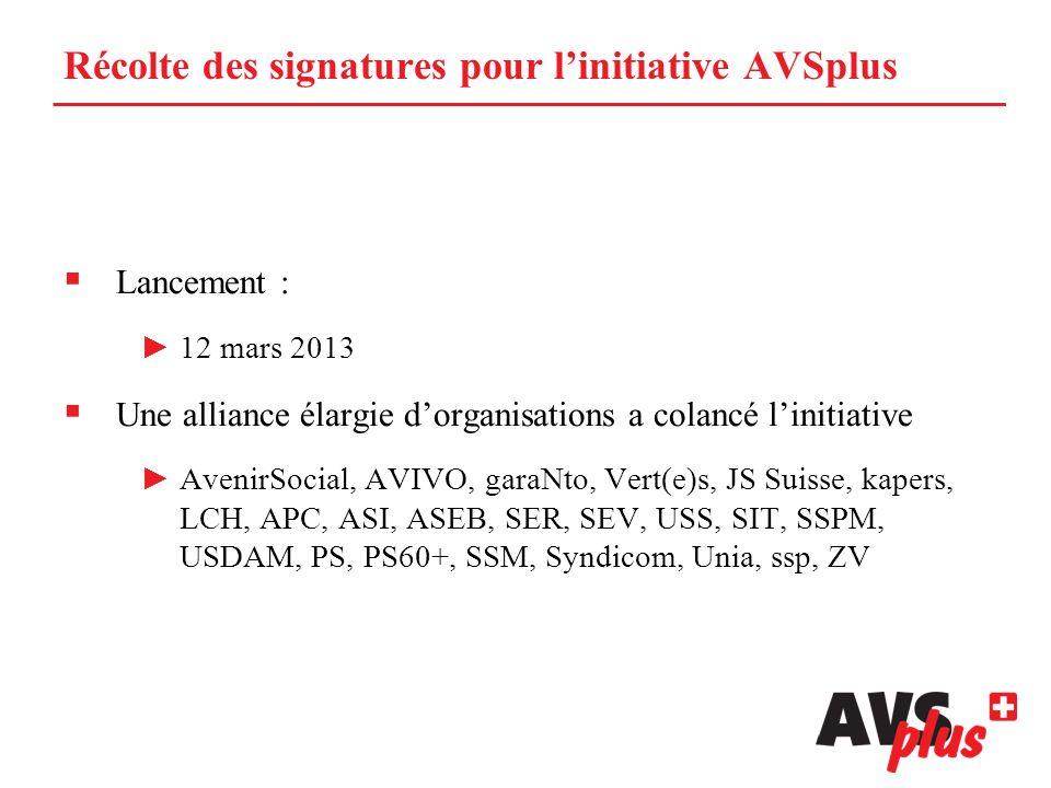 Récolte des signatures pour linitiative AVSplus Lancement : 12 mars 2013 Une alliance élargie dorganisations a colancé linitiative AvenirSocial, AVIVO, garaNto, Vert(e)s, JS Suisse, kapers, LCH, APC, ASI, ASEB, SER, SEV, USS, SIT, SSPM, USDAM, PS, PS60+, SSM, Syndicom, Unia, ssp, ZV