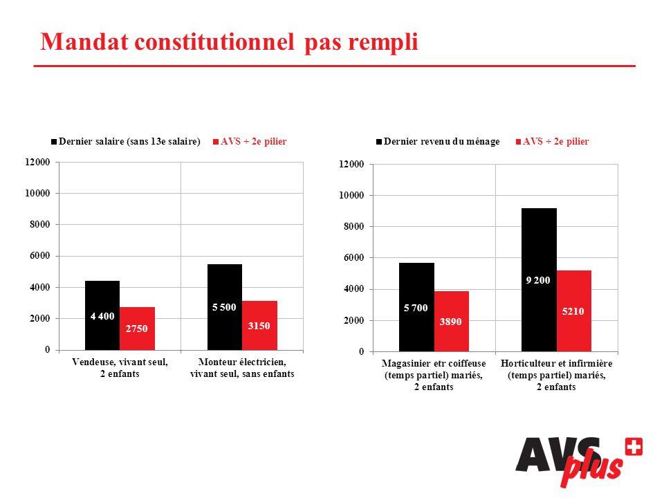 AVSplus est finançable Les 3,6 milliards de francs supplémentaires nécessaires peuvent être financés .