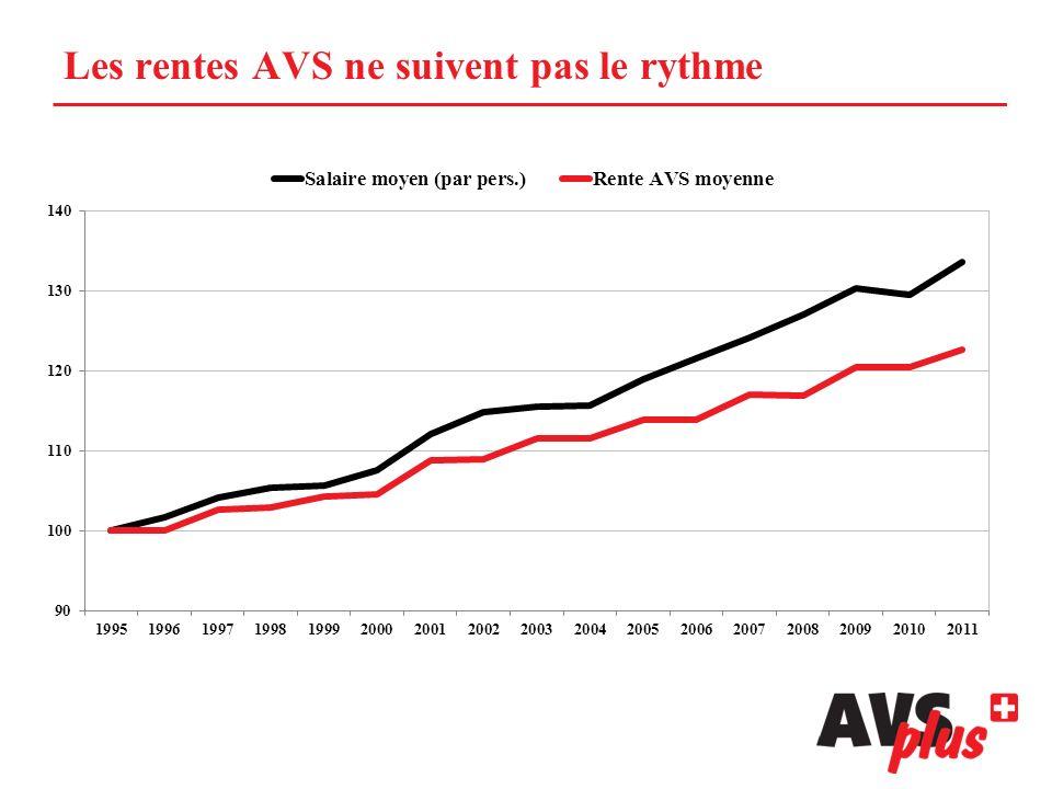 Les rentes AVS ne suivent pas le rythme