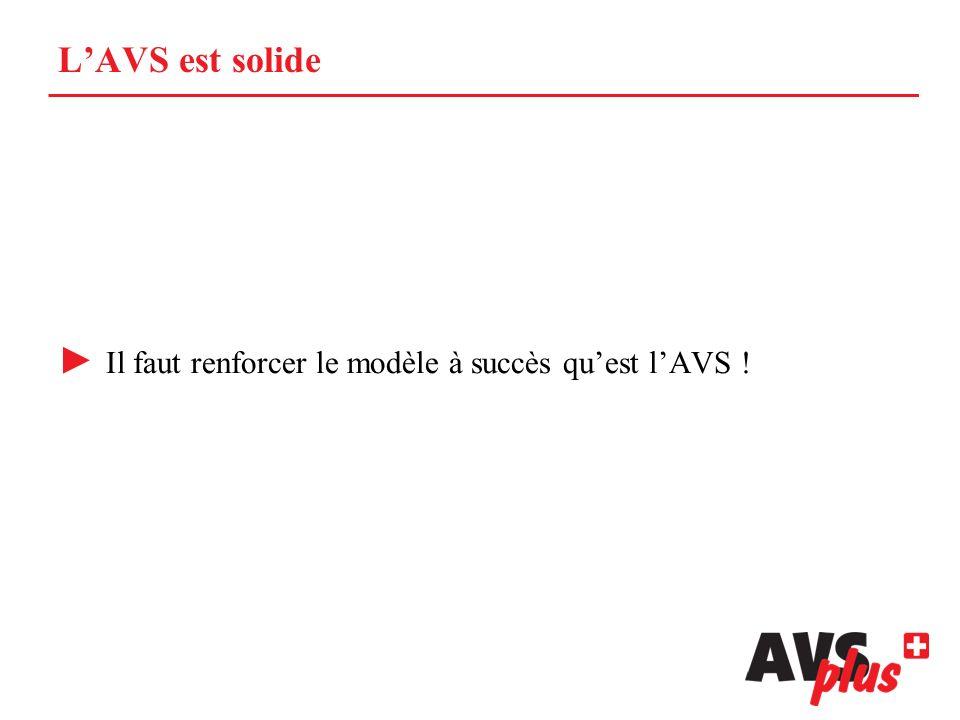 LAVS est solide Il faut renforcer le modèle à succès quest lAVS !