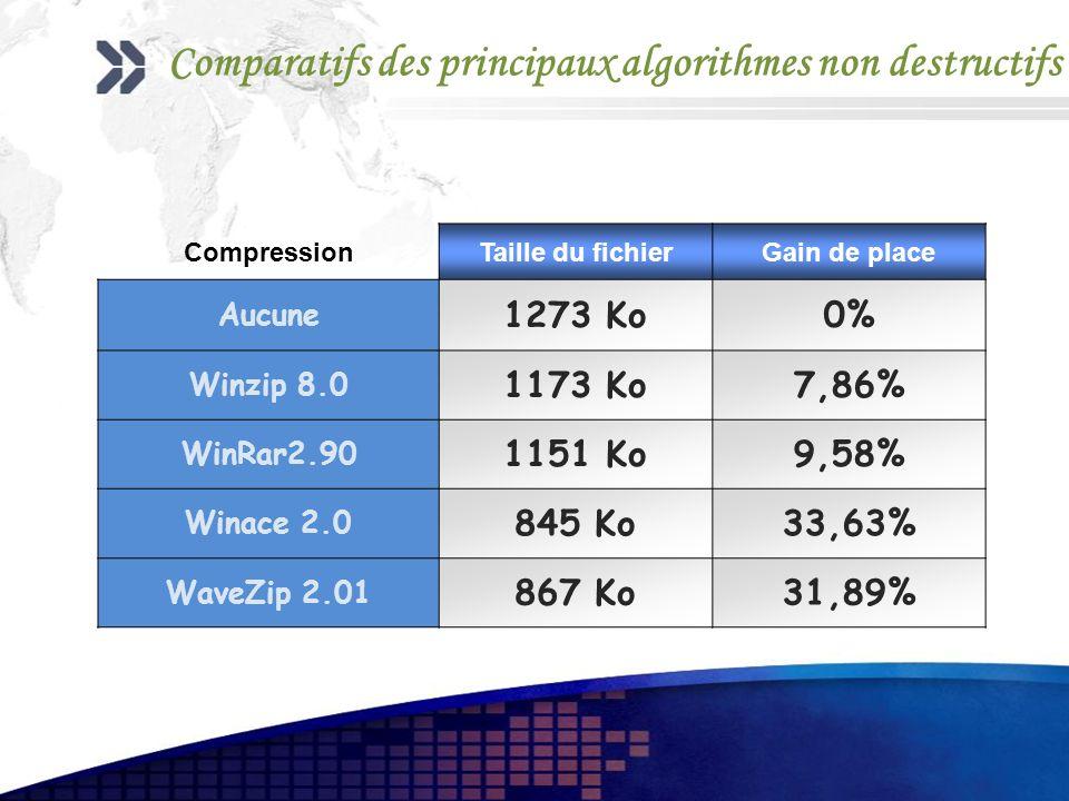 Comparatifs des principaux algorithmes non destructifs CompressionTaille du fichierGain de place Aucune 1273 Ko0% Winzip 8.0 1173 Ko7,86% WinRar2.90 1